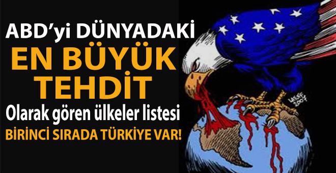 ABD'yi dünya üzerindeki en büyük tehdit olarak gören ülkeler listesi; Birinci sırada Türkiye var!