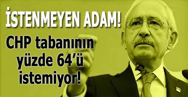 CHP tabanının yüzde 64'ü Kılıçdaroğlu'nu desteklemiyor...