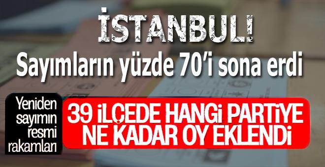 Yüzde 70'i bitti; İşte İstanbul'da son durum!